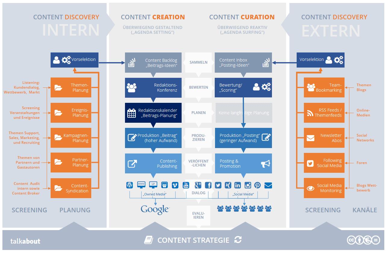Digitale Transformation // Teil 3: Neuer Content für die Kommunikation