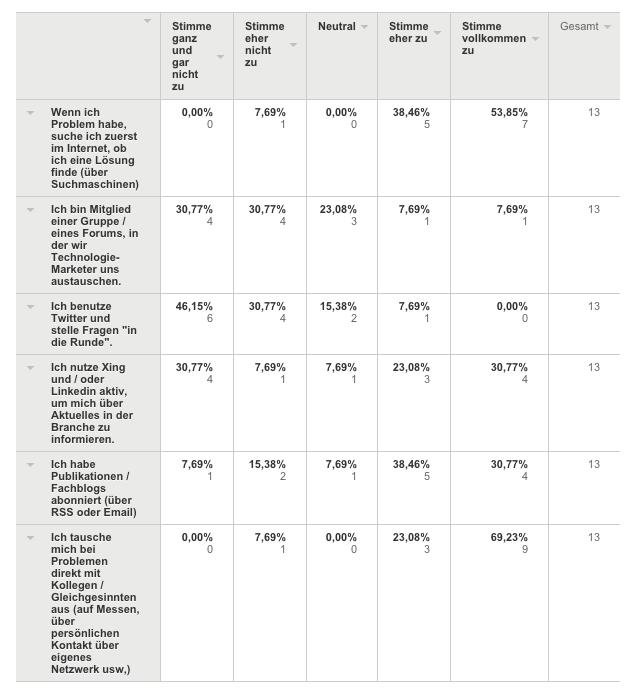 Umfrage Herausforderungen für b2b Technologie Marketing