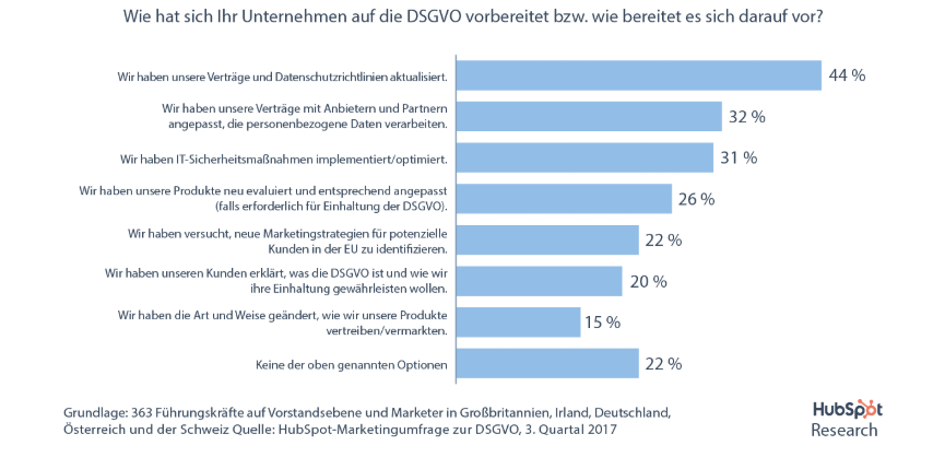 HubSpot Research DSGVO