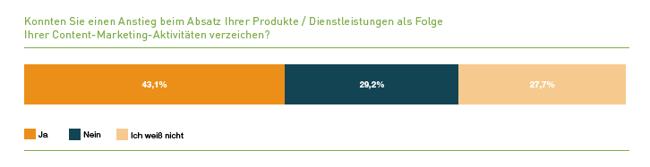 Studie Content Marketing in Deutschland - was bringt es wirklich?