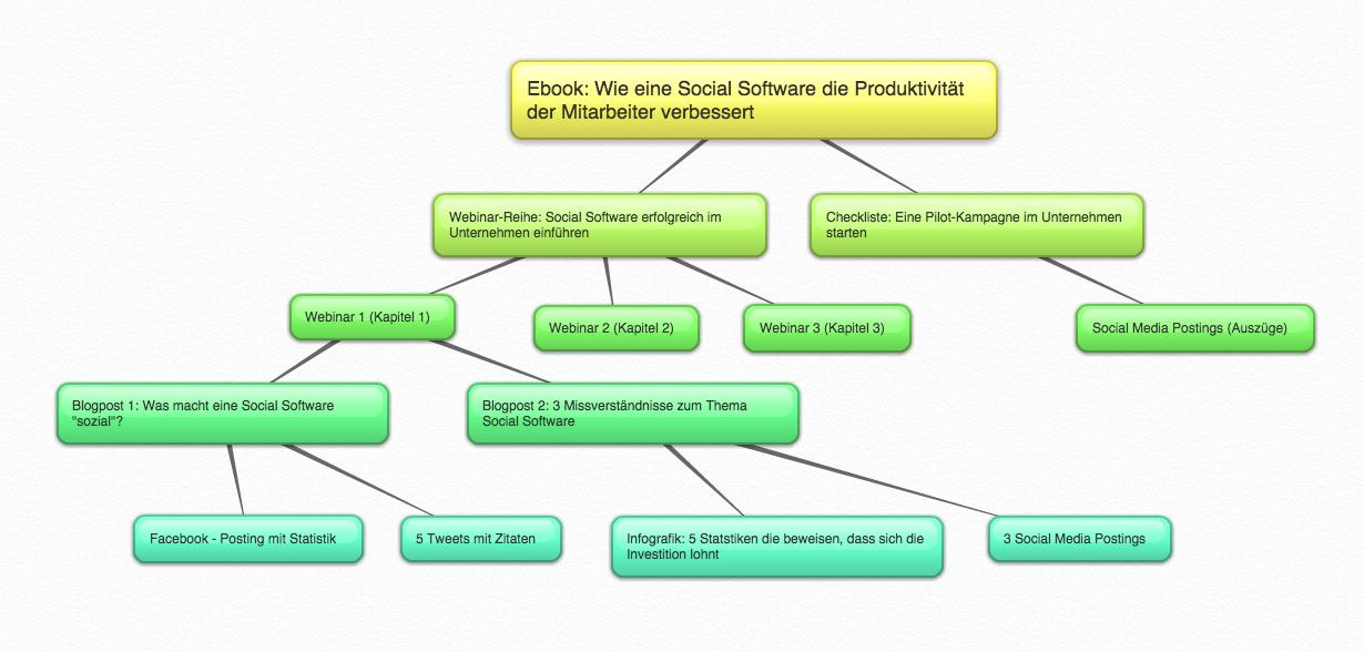 Mindmap Content Produktion für Social Software