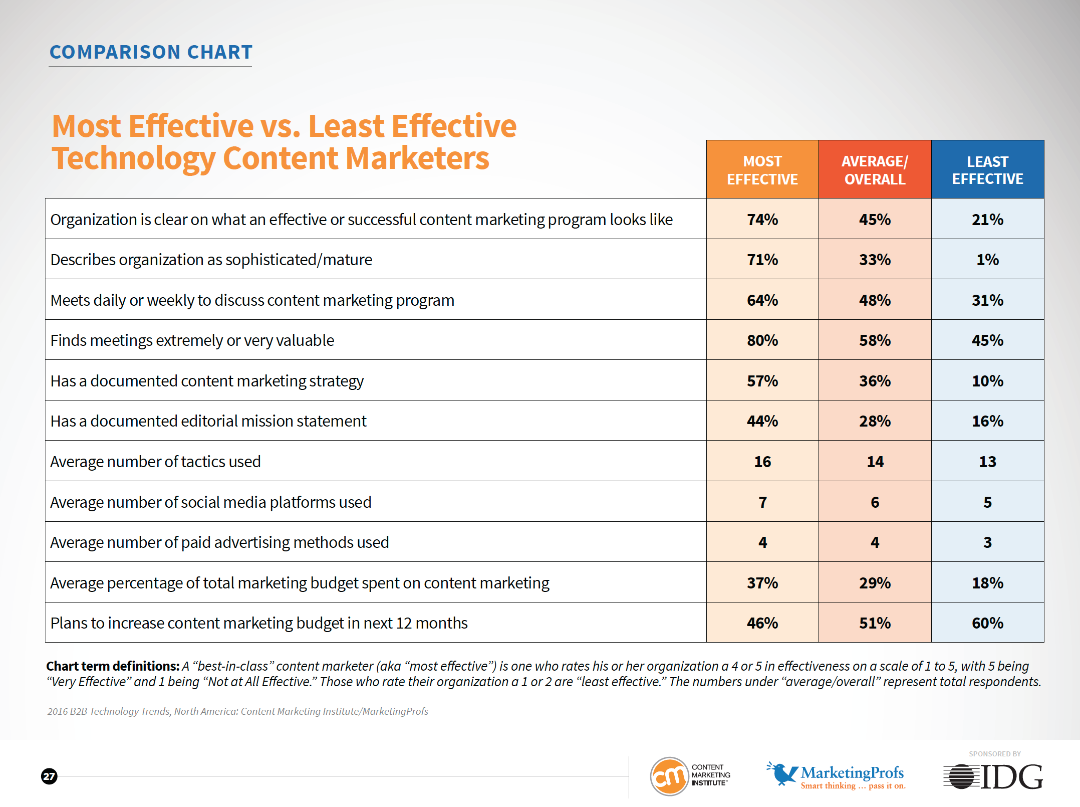 Technologie Content Marketing effektiv Tabelle