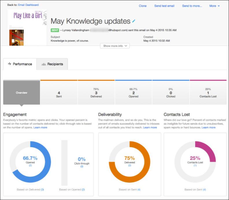 E-Mail Analytics HubSpot