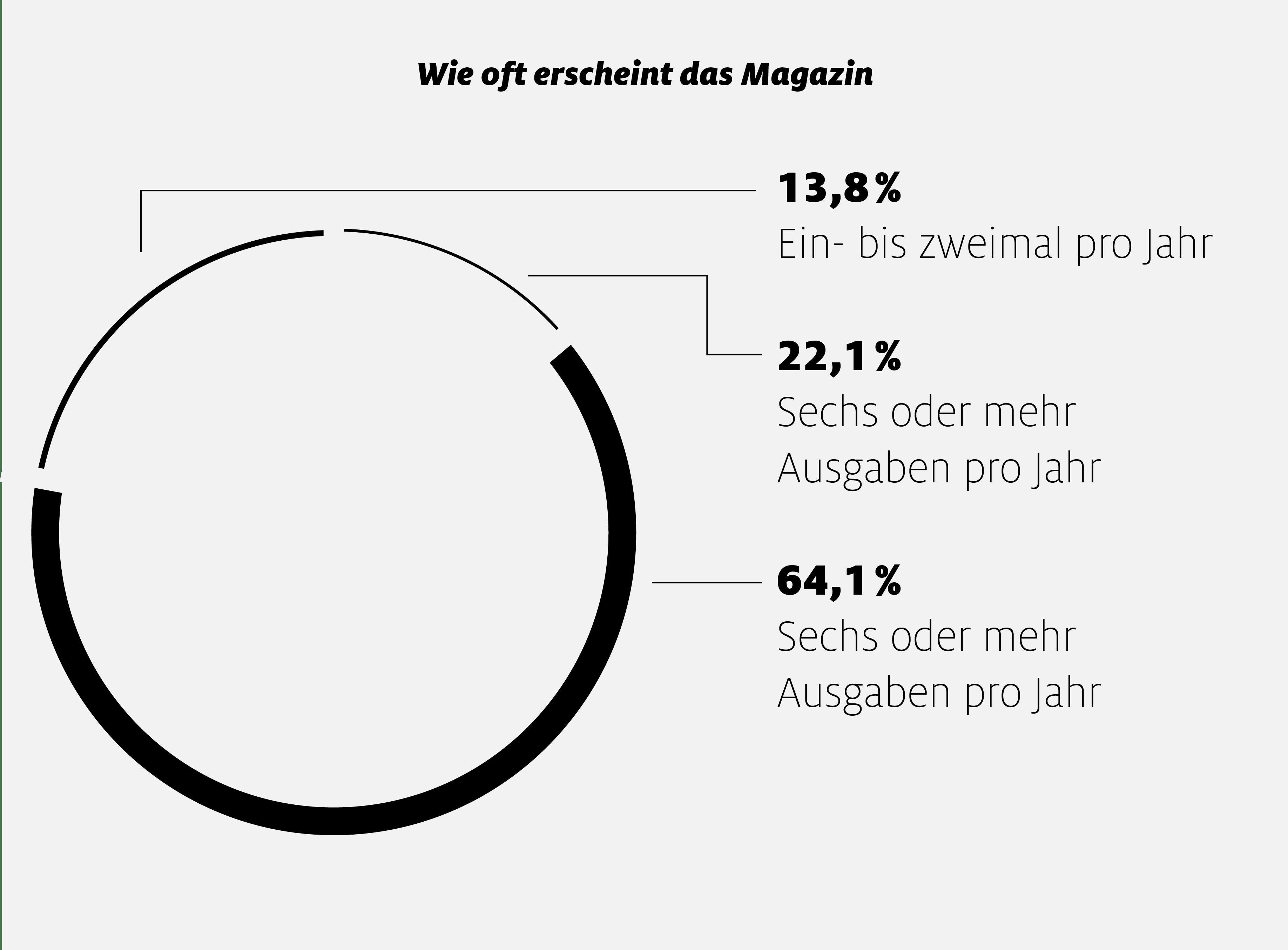 Grafik_Erscheinungintervall_Magazin_880-1