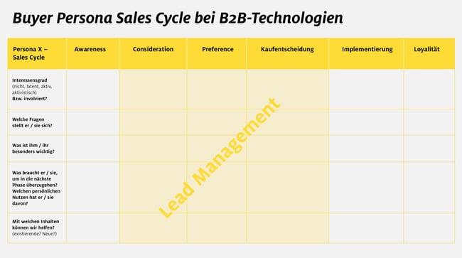 KR_Blog_Buyer_Persona_Sales_Cycle.jpg