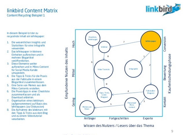 Linkbird Content Matrix