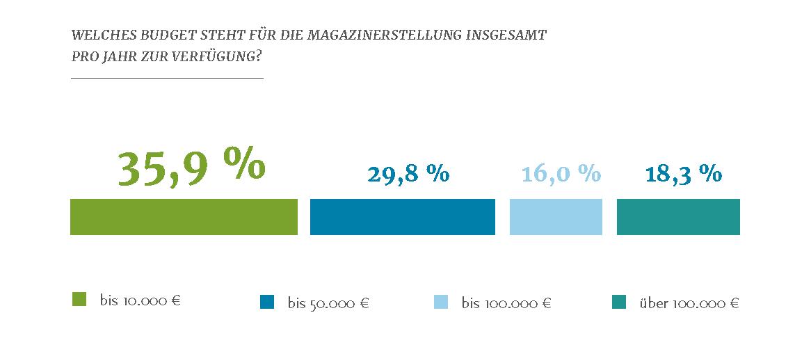 Budgets für Mitarbeiterzeitungen