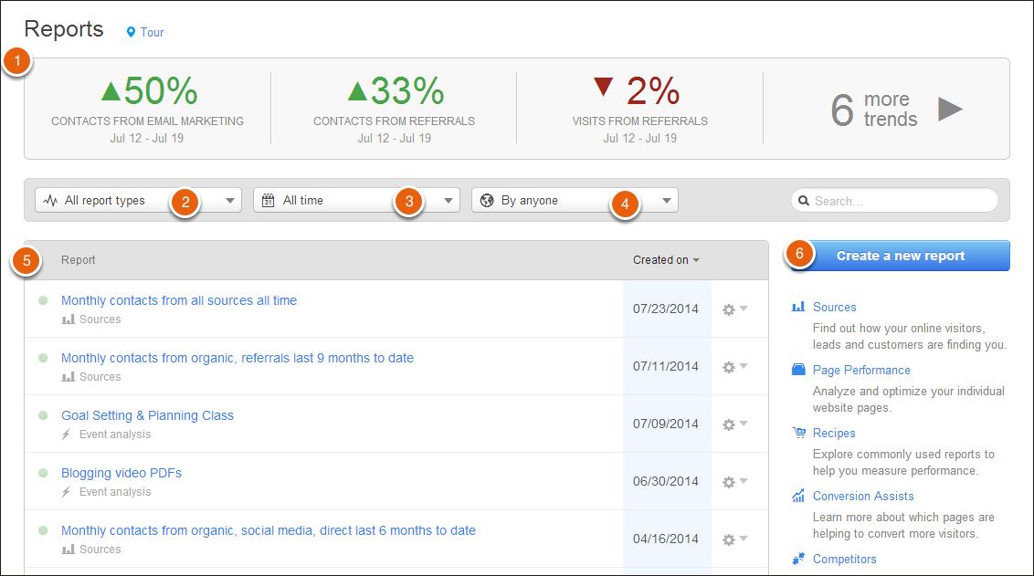Reports Analytics Dashboard HubSpot
