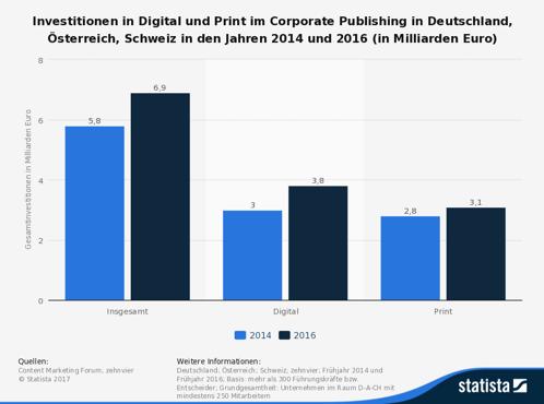 Investitionen in Digital und Print
