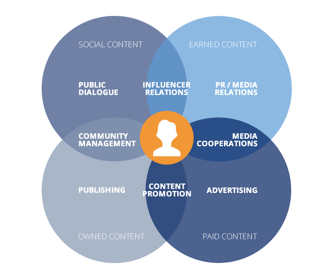 Strategisches Content Marketing talkabout