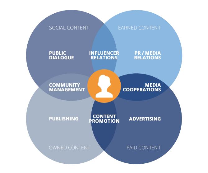 Kammann Rossi liebt Mirko Langes Content Marketing Framework